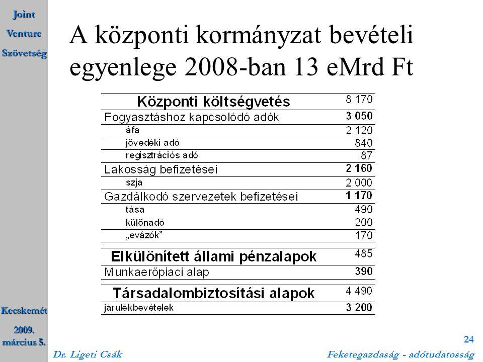 A központi kormányzat bevételi egyenlege 2008-ban 13 eMrd Ft