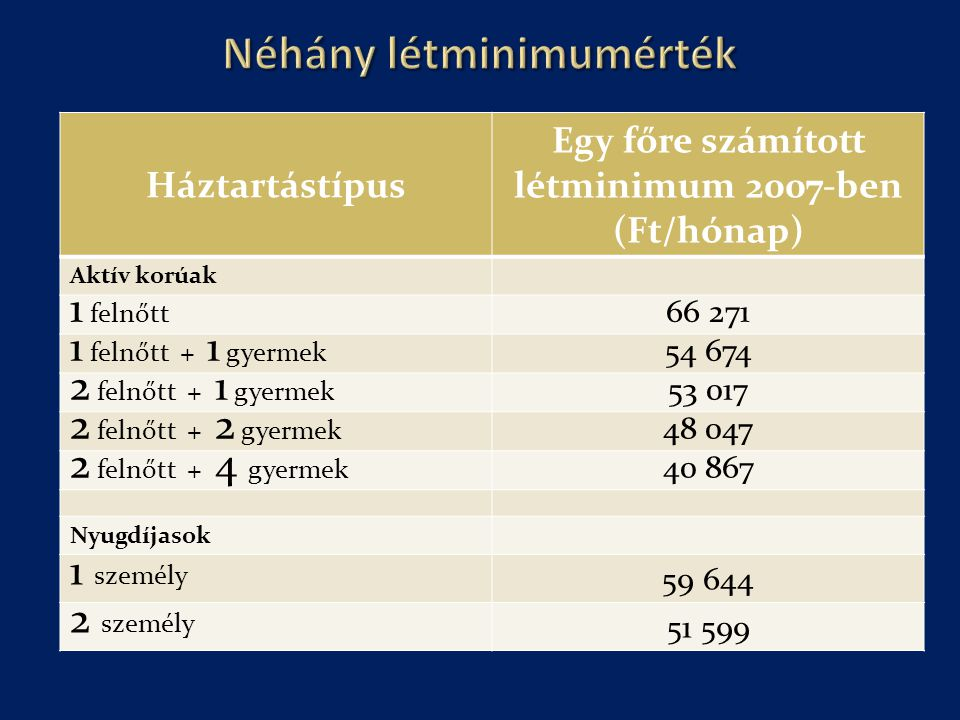 Néhány létminimumérték