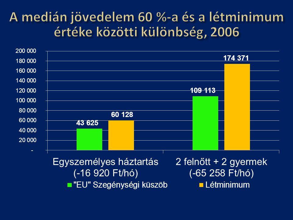 A medián jövedelem 60 %-a és a létminimum értéke közötti különbség, 2006
