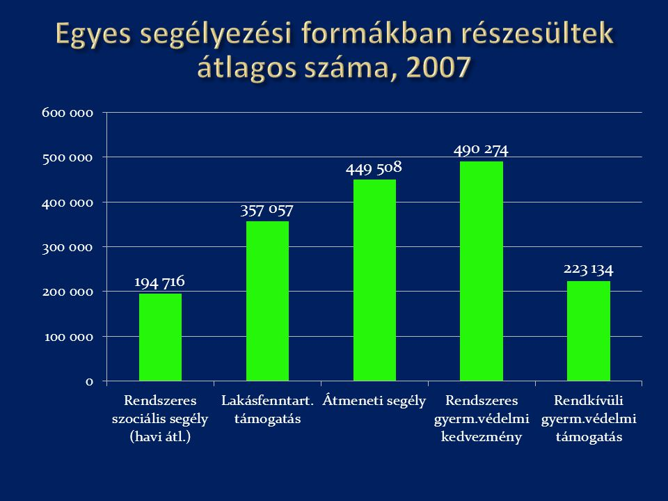 Egyes segélyezési formákban részesültek átlagos száma, 2007
