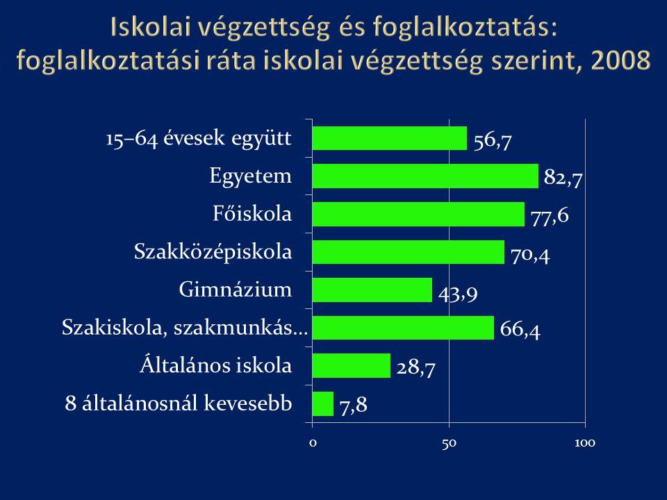 Iskolai végzettség és foglalkoztatás: foglalkoztatási ráta iskolai végzettség szerint, 2008