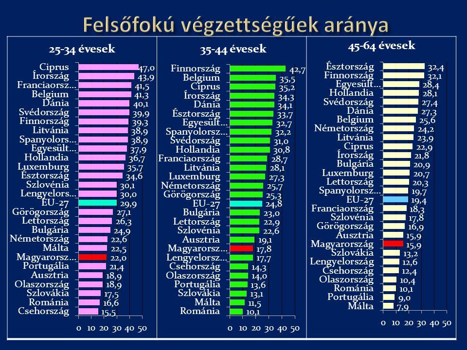 Felsőfokú végzettségűek aránya