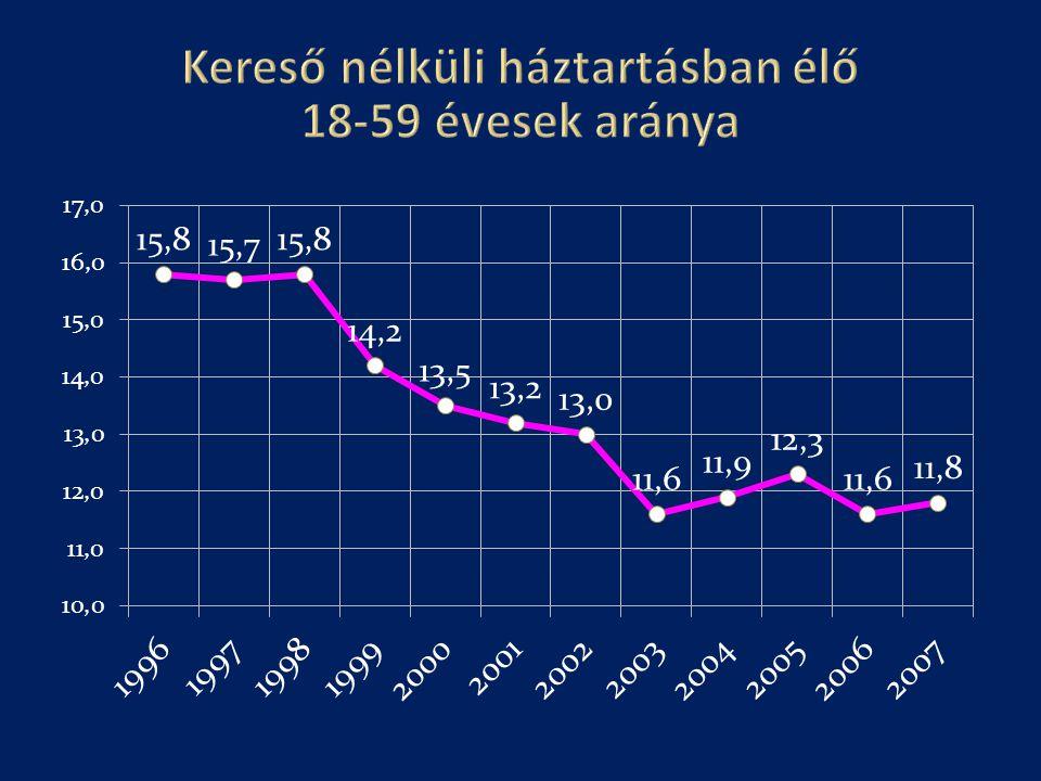 Kereső nélküli háztartásban élő 18-59 évesek aránya