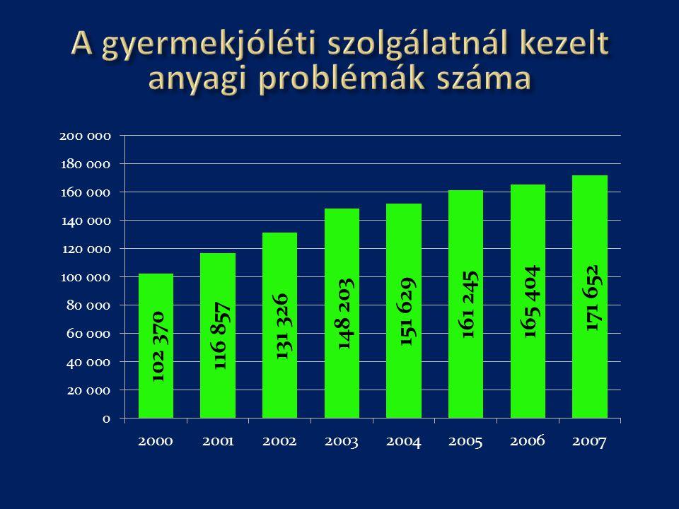 A gyermekjóléti szolgálatnál kezelt anyagi problémák száma