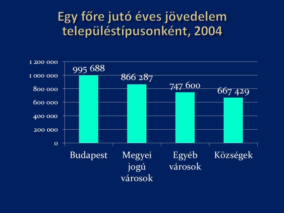Egy főre jutó éves jövedelem településtípusonként, 2004