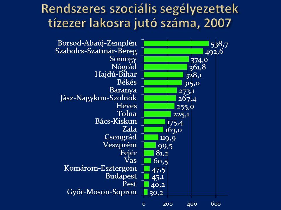 Rendszeres szociális segélyezettek tízezer lakosra jutó száma, 2007