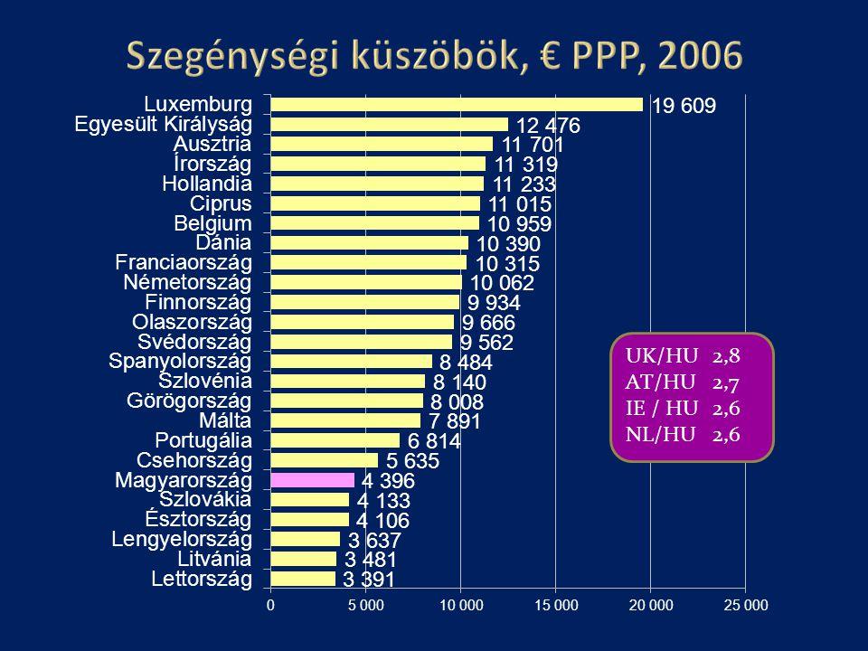 Szegénységi küszöbök, € PPP, 2006