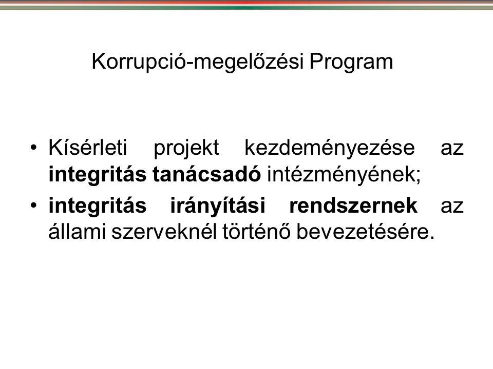 Korrupció-megelőzési Program