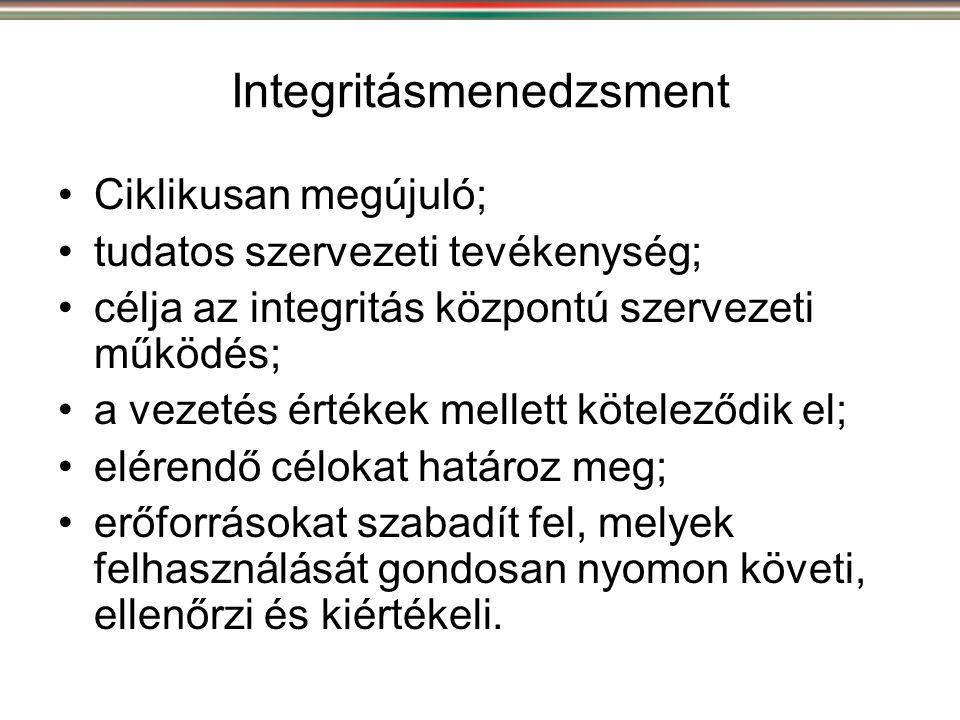 Integritásmenedzsment