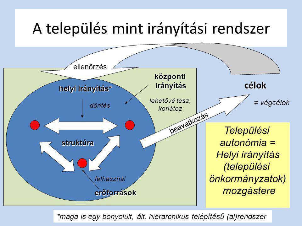 A település mint irányítási rendszer