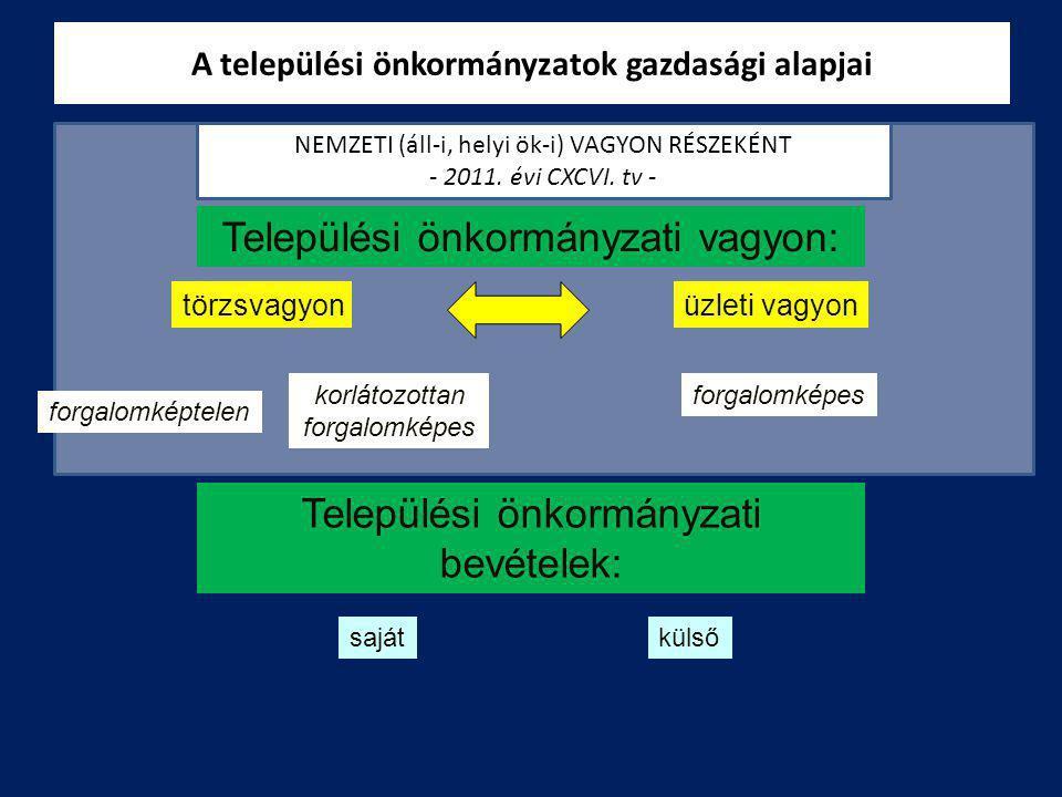A települési önkormányzatok gazdasági alapjai