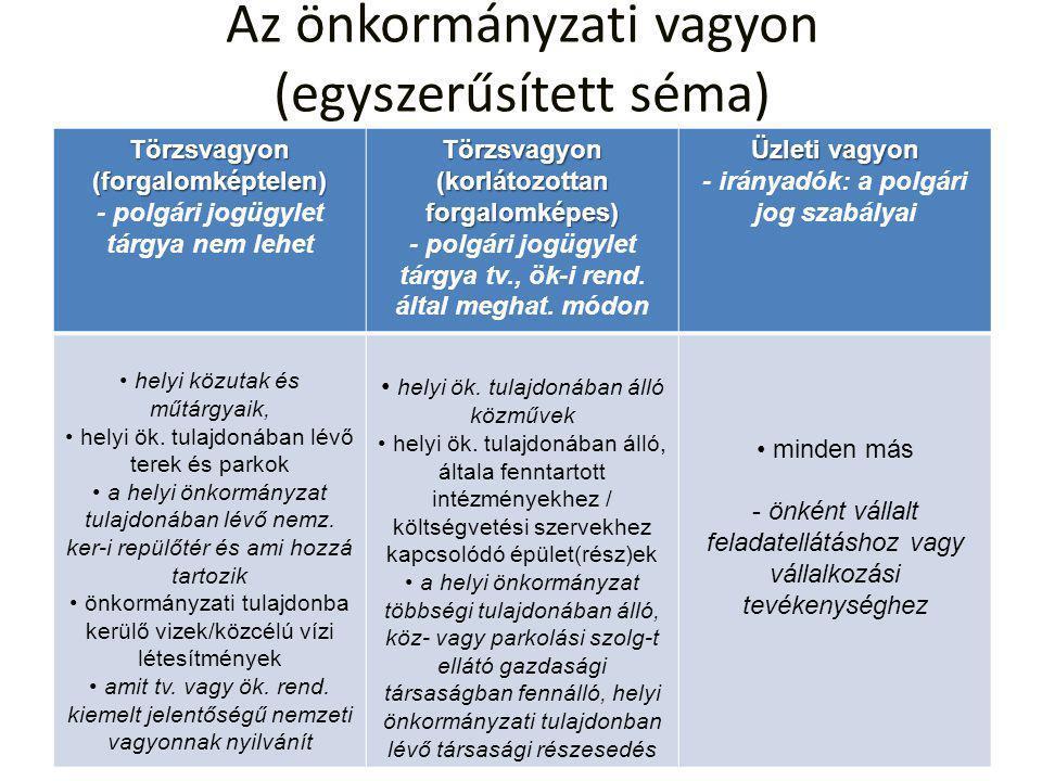 Az önkormányzati vagyon (egyszerűsített séma)