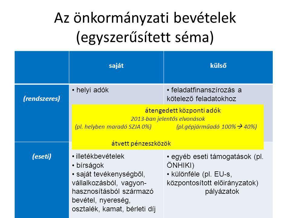 Az önkormányzati bevételek (egyszerűsített séma)