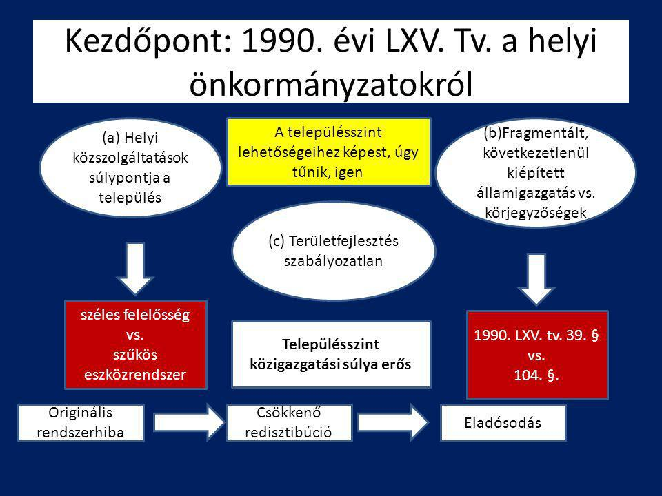 Kezdőpont: 1990. évi LXV. Tv. a helyi önkormányzatokról