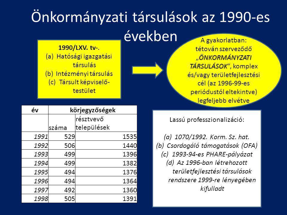 Önkormányzati társulások az 1990-es években