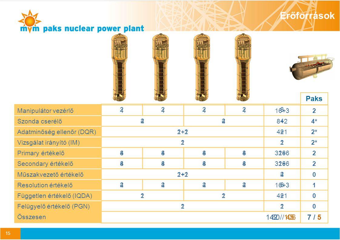 Erőforrások Paks 142 / 106 7 / 5 60 / 45 Manipulátor vezérlő 4 16+3 2