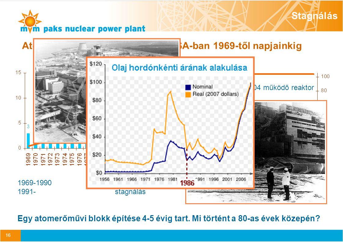 Atomerőmű blokk indulások az USA-ban 1969-től napjainkig
