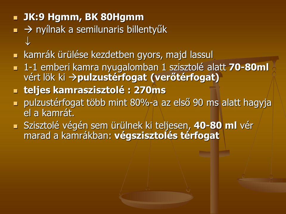 JK:9 Hgmm, BK 80Hgmm  nyílnak a semilunaris billentyűk.  kamrák ürülése kezdetben gyors, majd lassul.
