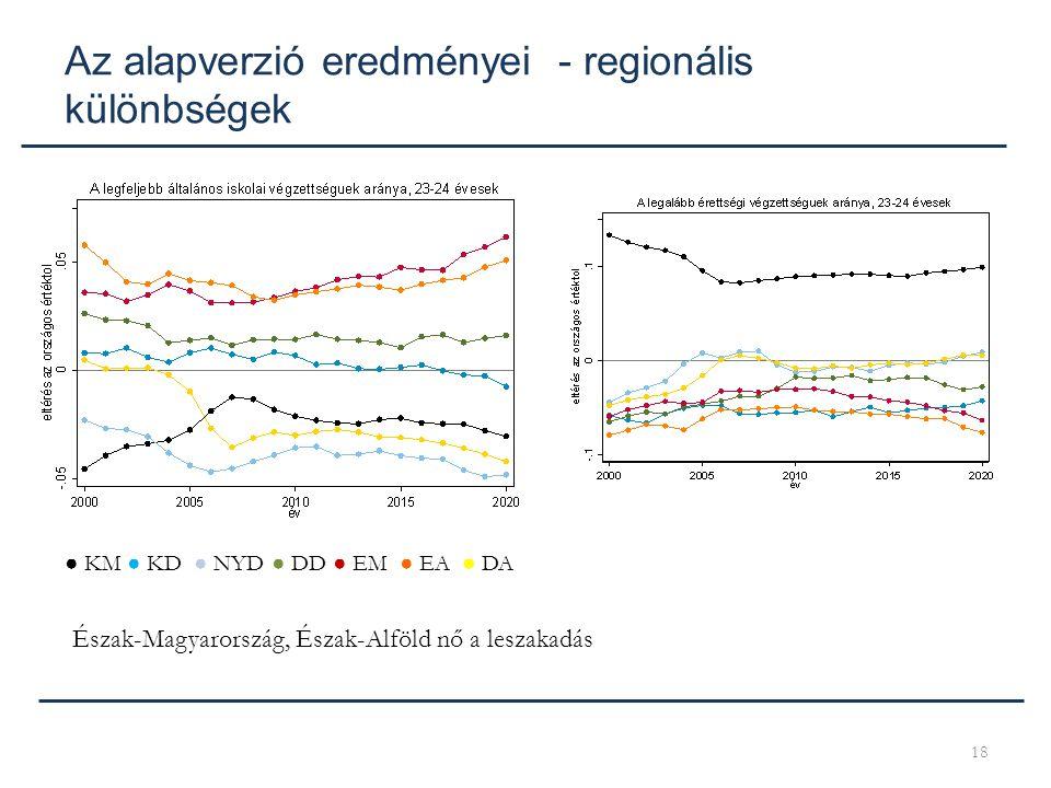 Az alapverzió eredményei - regionális különbségek