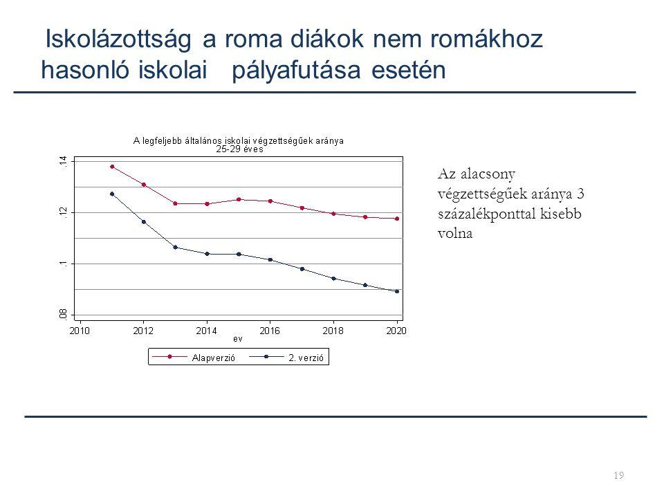 Iskolázottság a roma diákok nem romákhoz hasonló iskolai pályafutása esetén
