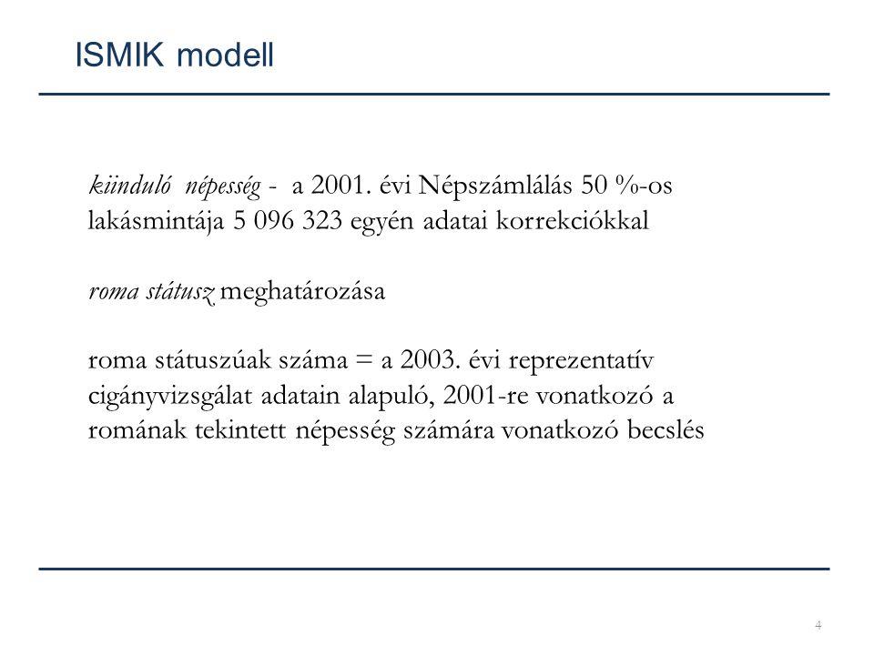 ISMIK modell kiinduló népesség - a 2001. évi Népszámlálás 50 %-os lakásmintája 5 096 323 egyén adatai korrekciókkal.