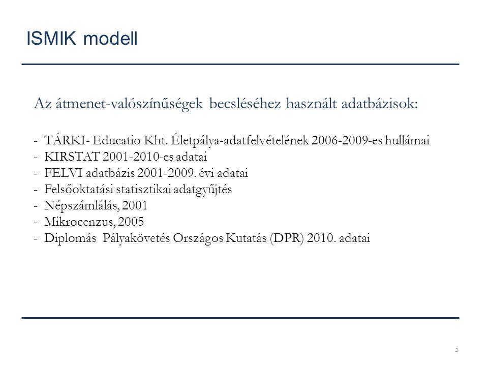 ISMIK modell Az átmenet-valószínűségek becsléséhez használt adatbázisok: TÁRKI- Educatio Kht. Életpálya-adatfelvételének 2006-2009-es hullámai.
