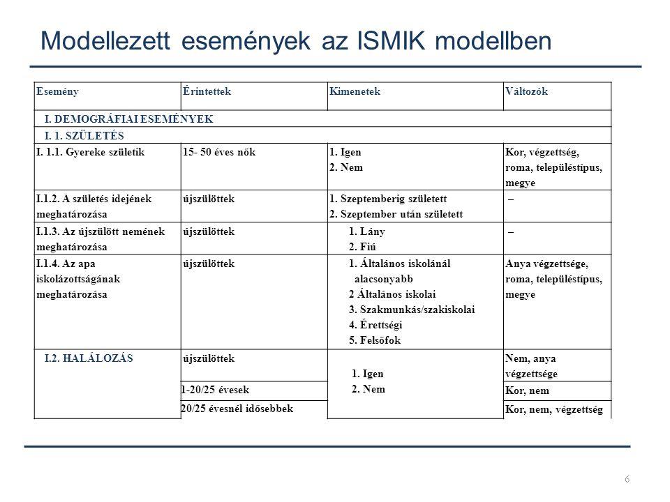 Modellezett események az ISMIK modellben