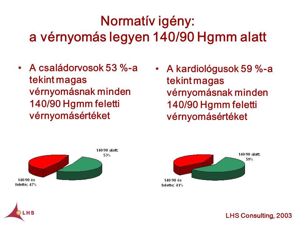 Normatív igény: a vérnyomás legyen 140/90 Hgmm alatt