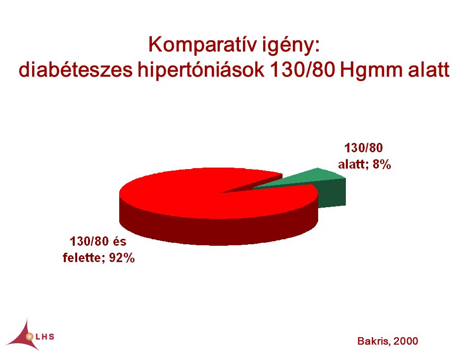 Komparatív igény: diabéteszes hipertóniások 130/80 Hgmm alatt
