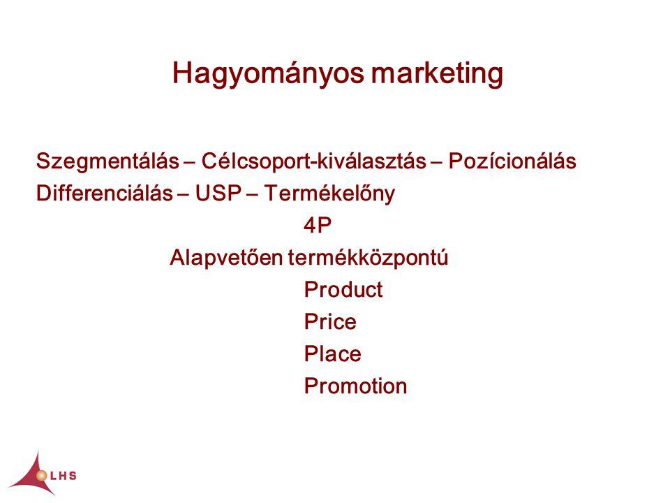 Hagyományos marketing