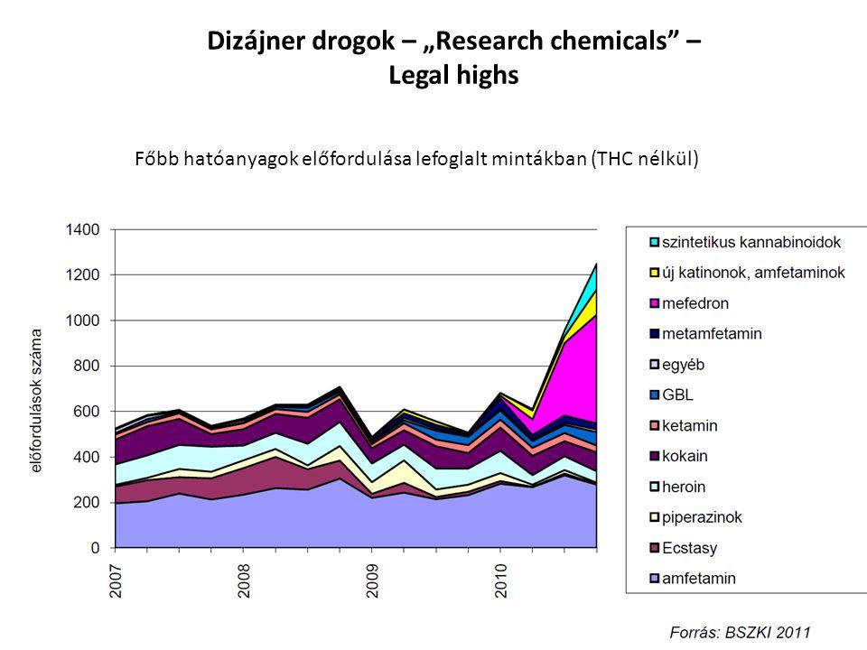 "Dizájner drogok – ""Research chemicals –"