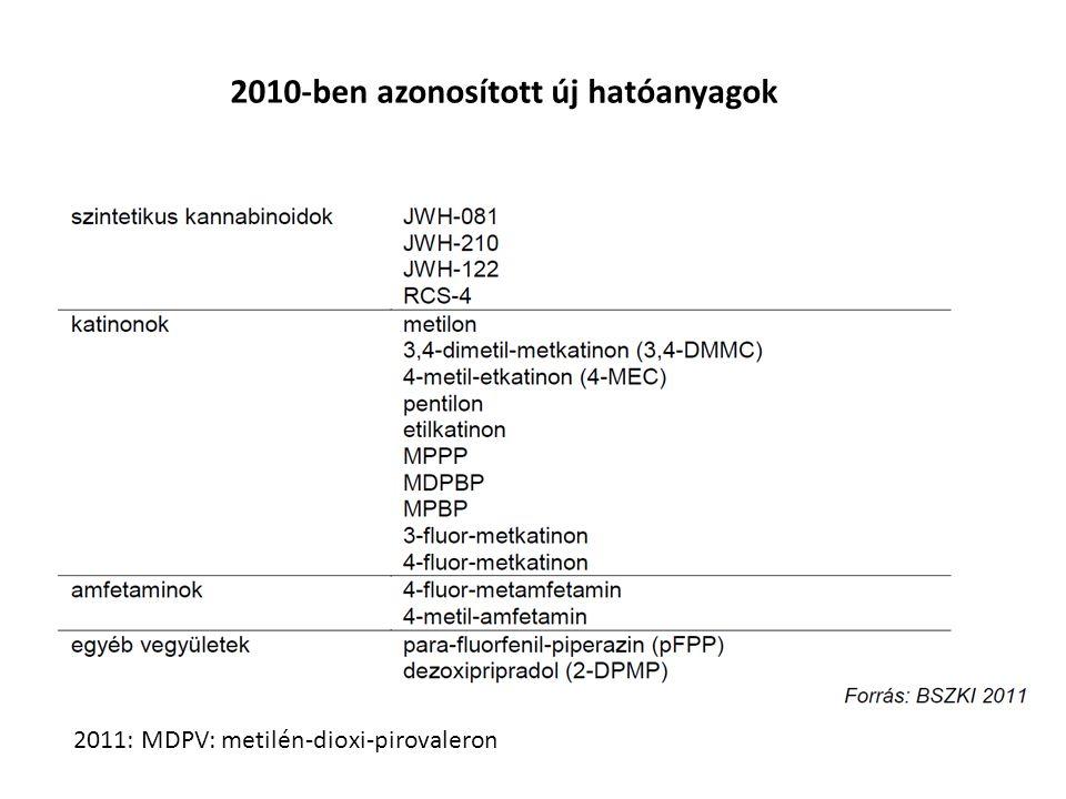2010-ben azonosított új hatóanyagok
