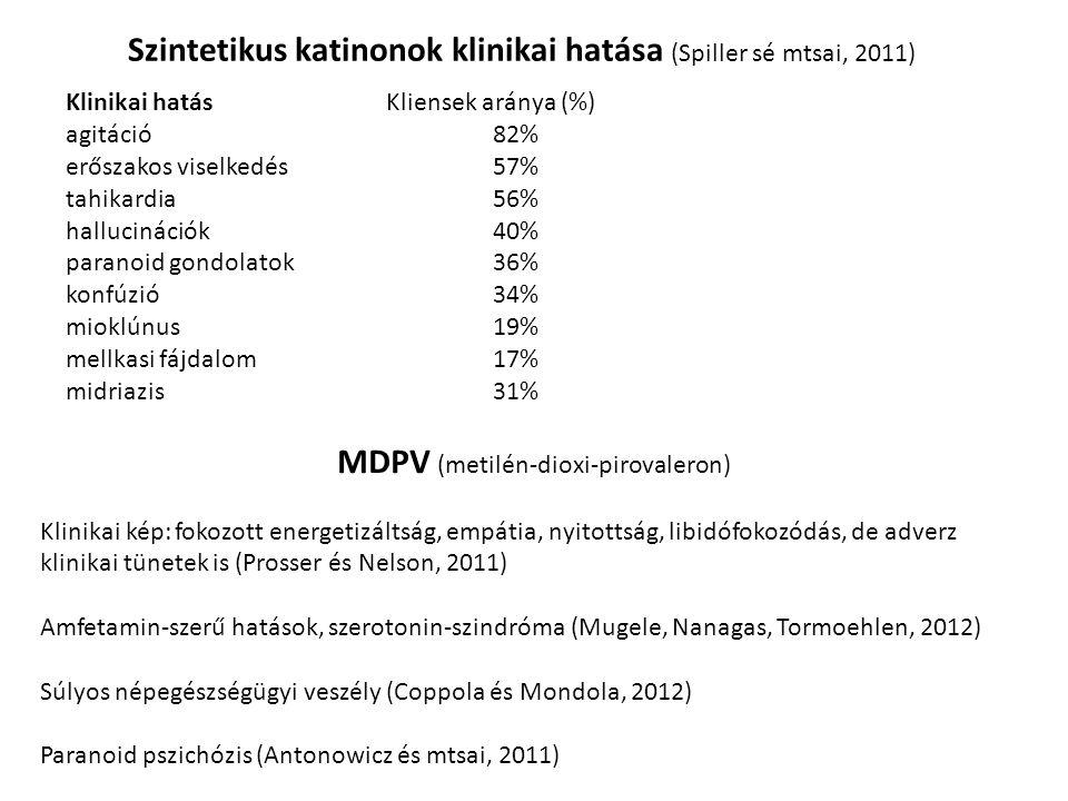 Szintetikus katinonok klinikai hatása (Spiller sé mtsai, 2011)