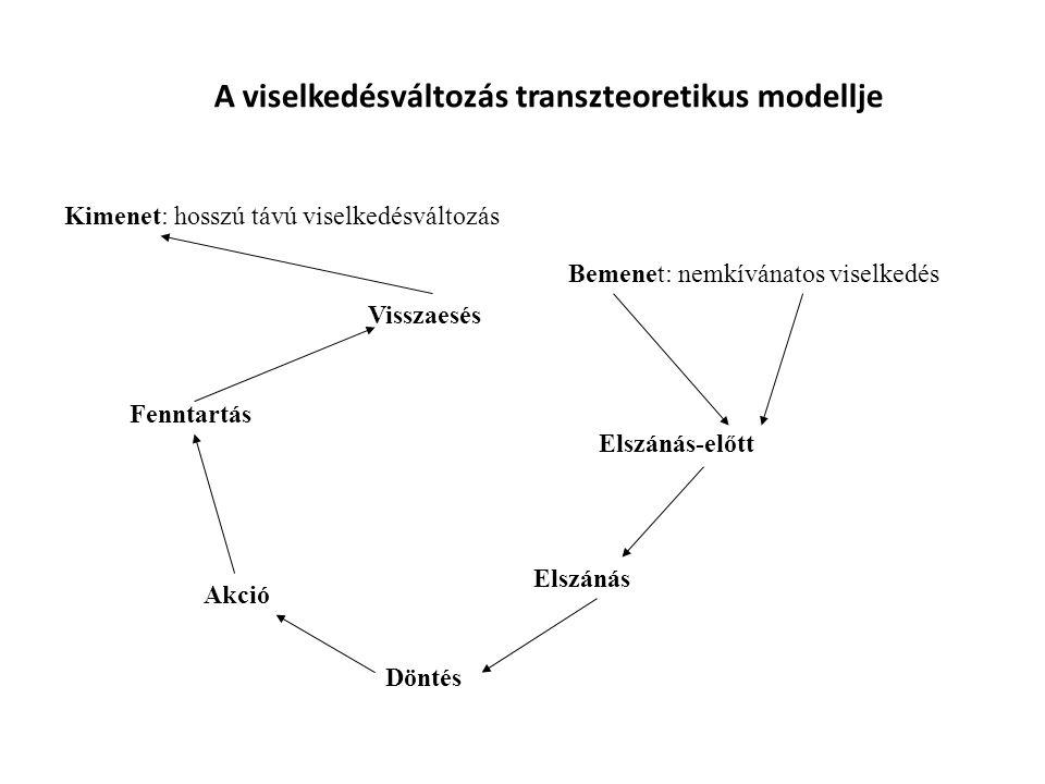 A viselkedésváltozás transzteoretikus modellje