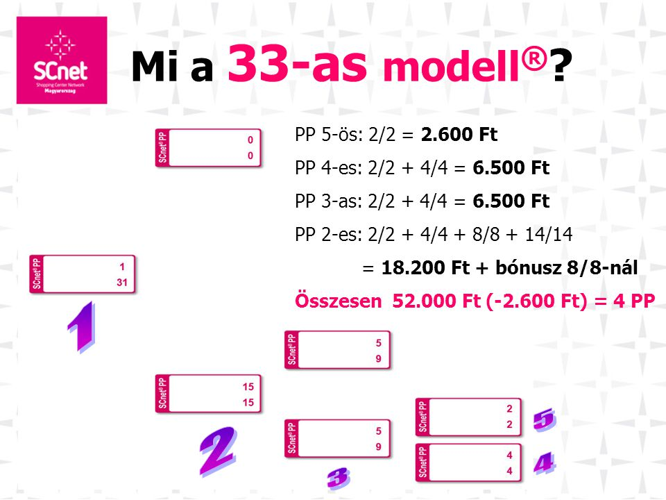 Mi a 33-as modell® 1 5 2 4 3 PP 5-ös: 2/2 = 2.600 Ft