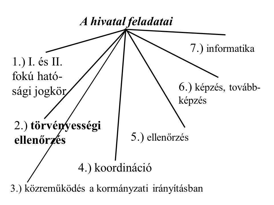 1.) I. és II. fokú ható-sági jogkör