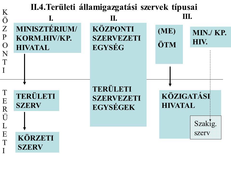 II.4.Területi államigazgatási szervek típusai