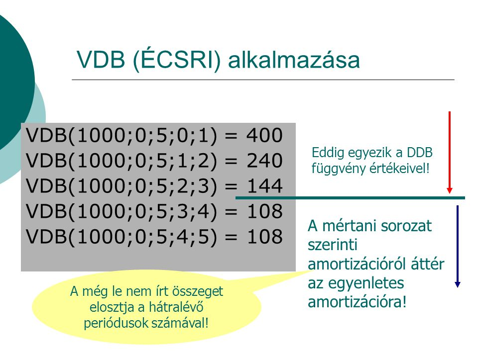 VDB (ÉCSRI) alkalmazása