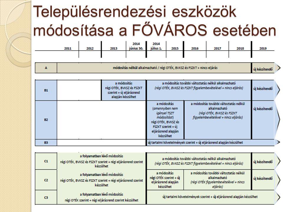 Településrendezési eszközök módosítása a FŐVÁROS esetében