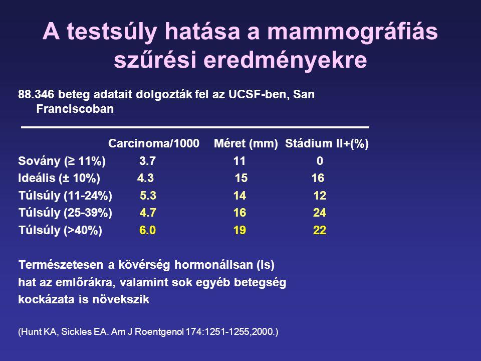 A testsúly hatása a mammográfiás szűrési eredményekre