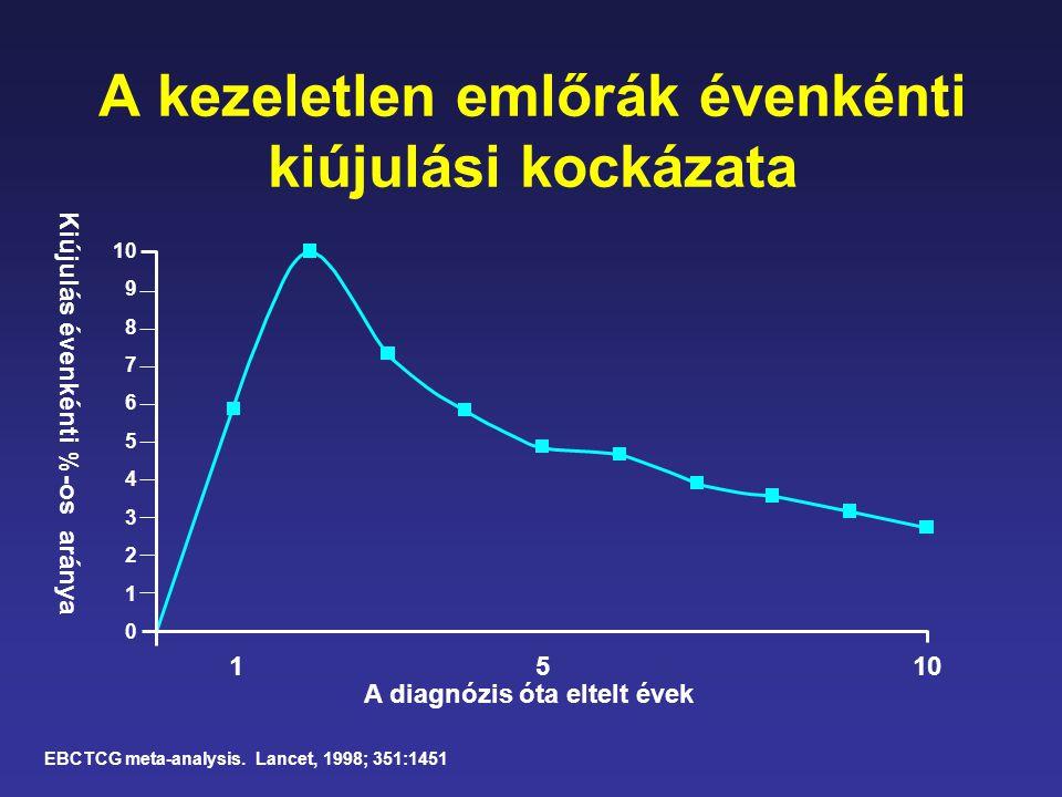 A kezeletlen emlőrák évenkénti kiújulási kockázata