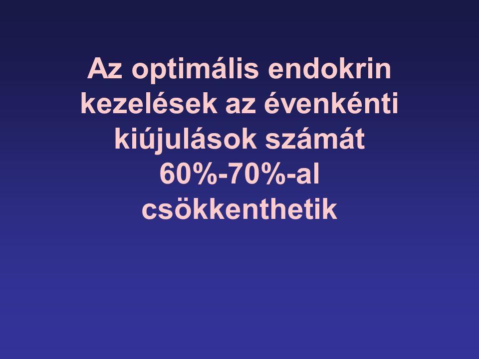 Az optimális endokrin kezelések az évenkénti kiújulások számát 60%-70%-al csökkenthetik