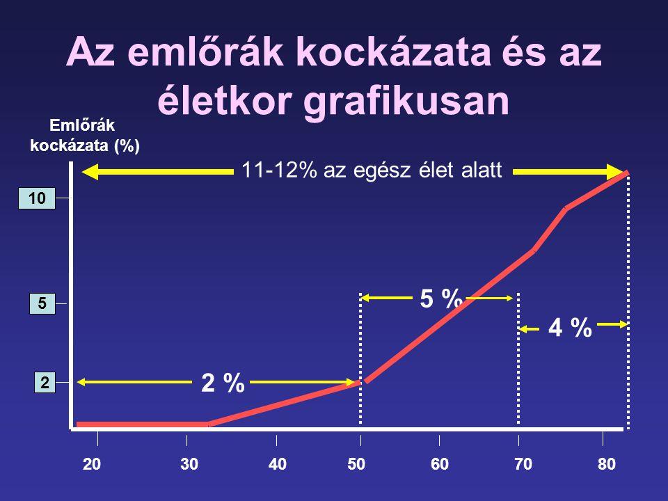 Az emlőrák kockázata és az életkor grafikusan
