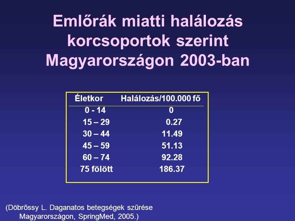 Emlőrák miatti halálozás korcsoportok szerint Magyarországon 2003-ban
