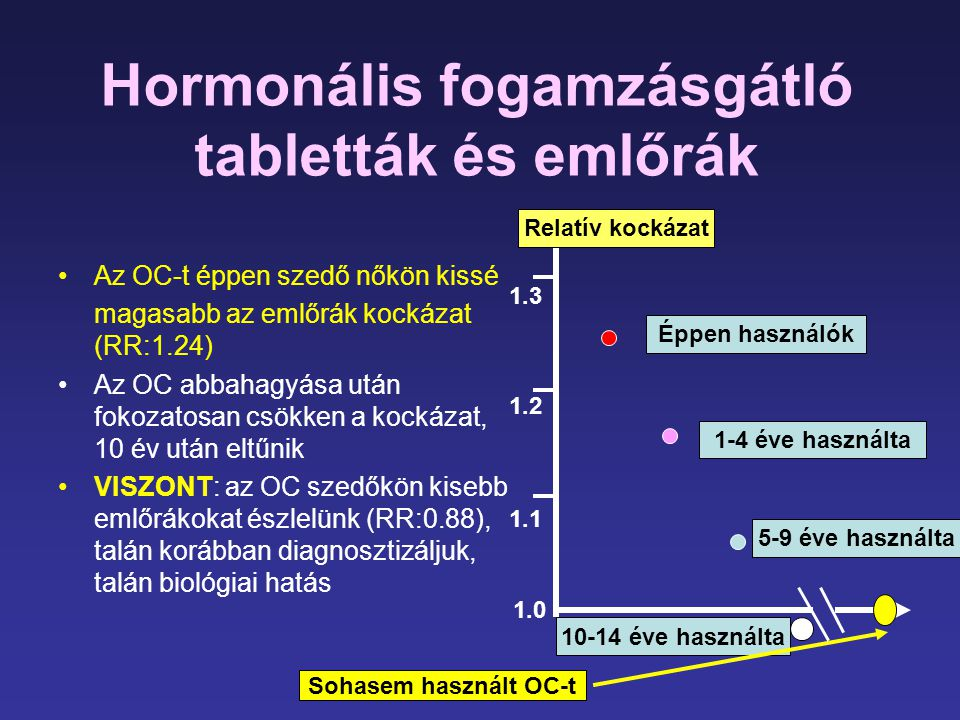 Hormonális fogamzásgátló tabletták és emlőrák