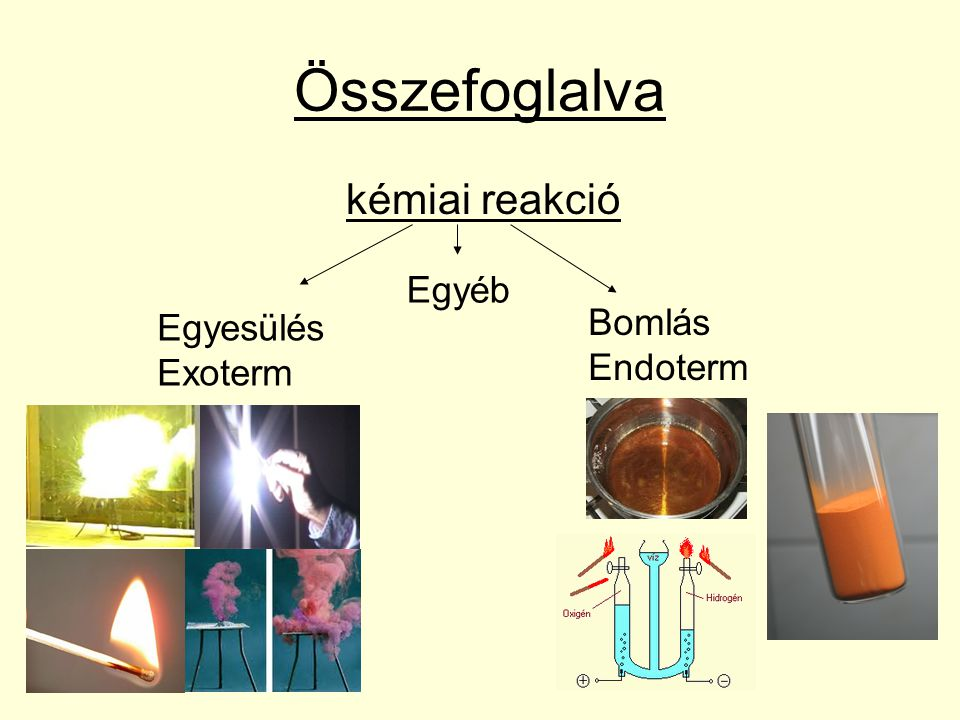 Összefoglalva kémiai reakció Egyéb Bomlás Endoterm Egyesülés Exoterm
