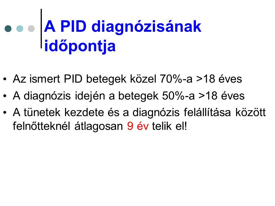 A PID diagnózisának időpontja
