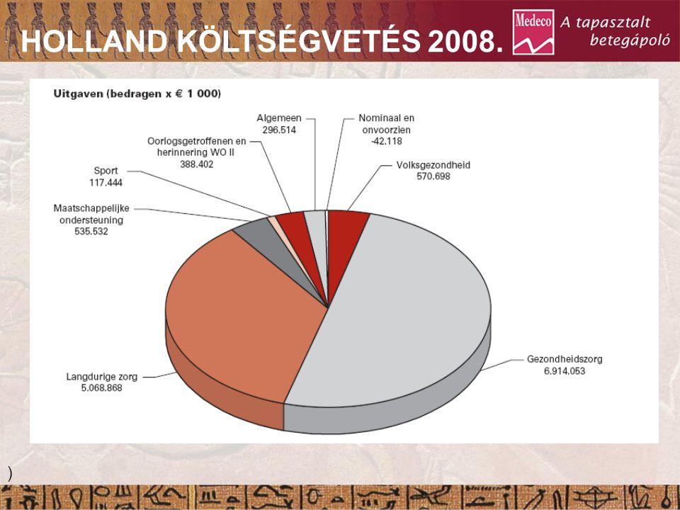 HOLLAND KÖLTSÉGVETÉS 2008. 21. Nap Epitelizáció Granuláció Gyulladás )