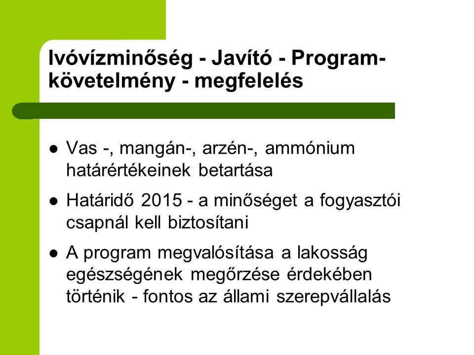 Ivóvízminőség - Javító - Program-követelmény - megfelelés