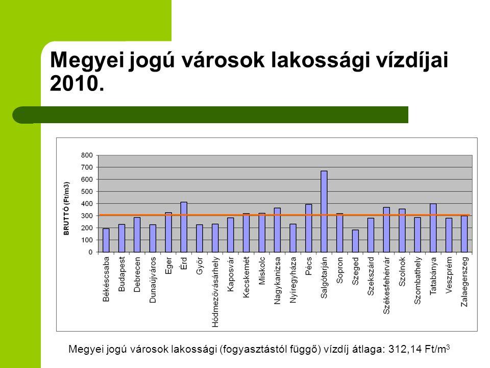 Megyei jogú városok lakossági vízdíjai 2010.